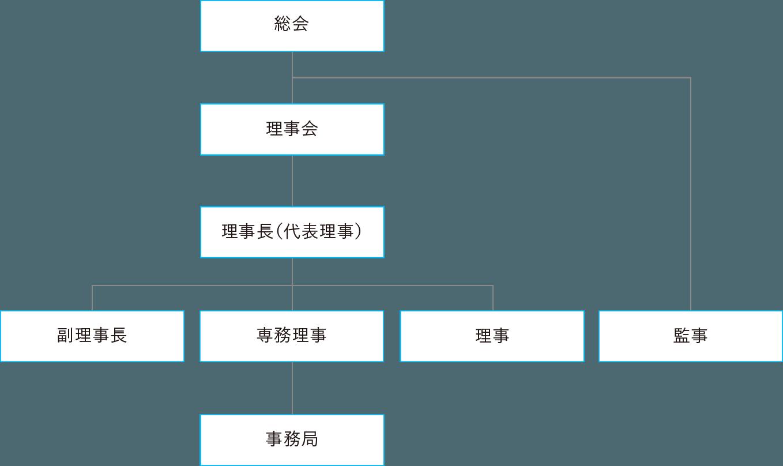 宮城県遊技業協同組合組織図